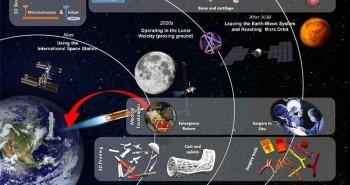 ESA đang nghiên cứu in 3D xương và da giúp cấp cứu các tai nạn trên vũ trụ